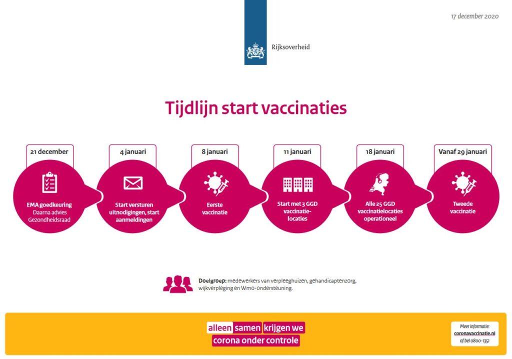Vaccinatiestrategie